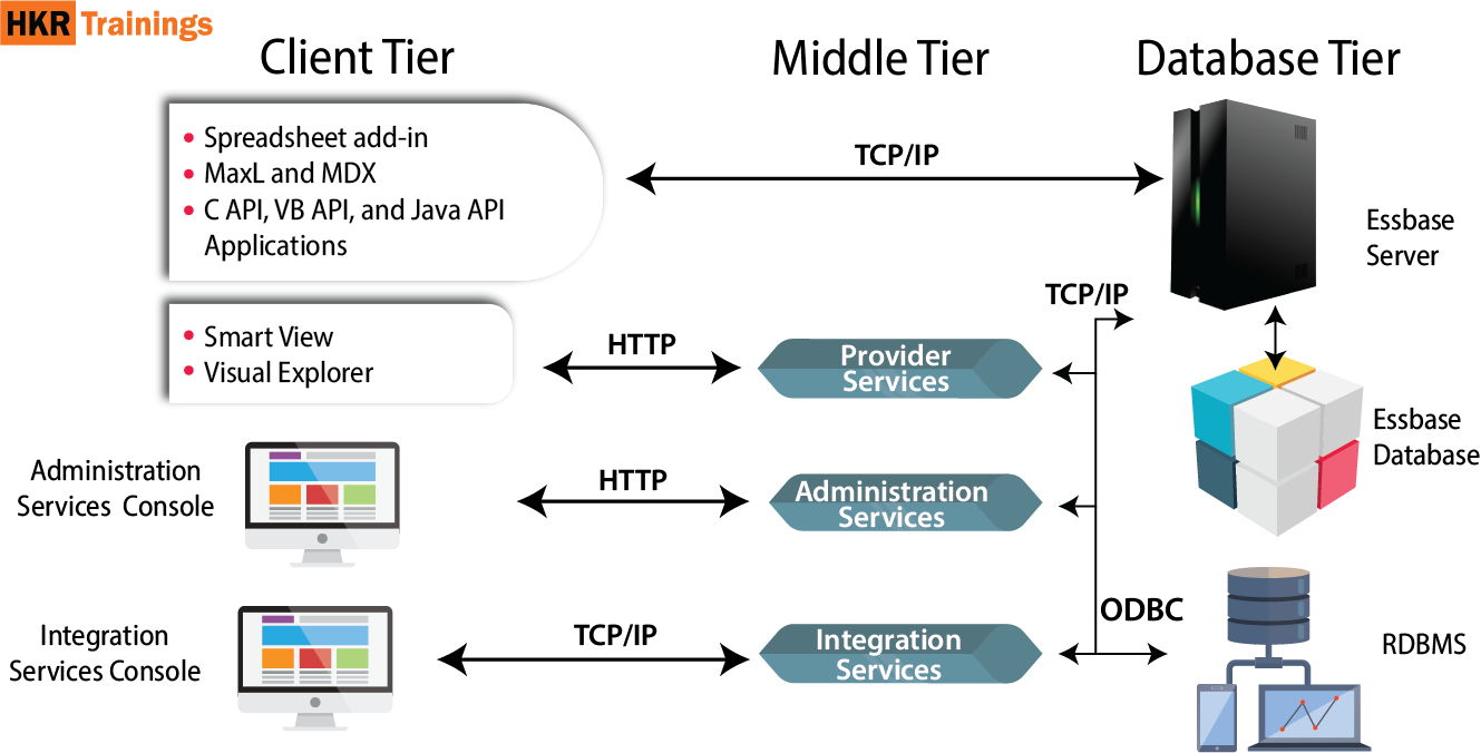 Oracle Hyperion Architecture