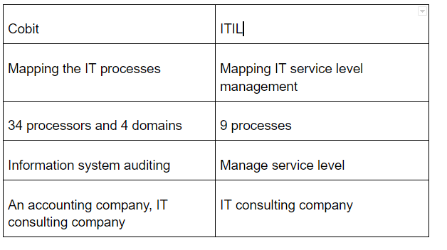 Cobit and ITIL