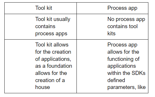 process app and tool kit