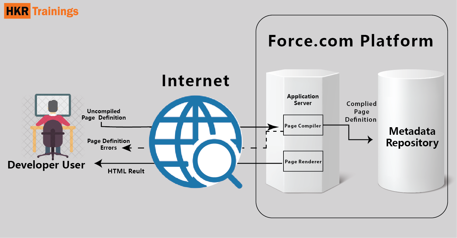 Architecture of Visualforce in Salesforce