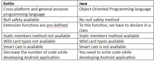 Difference between Java and Kotlin