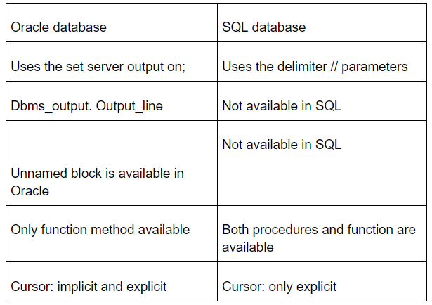 Oracle database and SQL database server